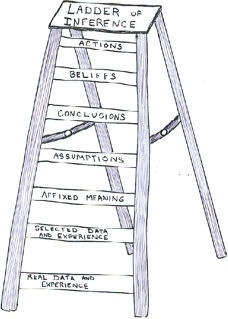 Is Your Ladder Of Inference Leaning Against The Right Wall Be ing A Better Leader  municator furthermore 301697916253 together with Circle of fifths Chromatic circle additionally Flow chart additionally Osha Fixed Platform Requirements. on ladder diagram