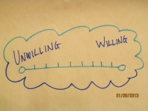 Where would you plot them on the Willing Continuum?